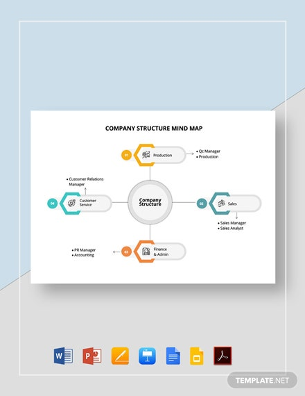 Company Structure Mind Map Template