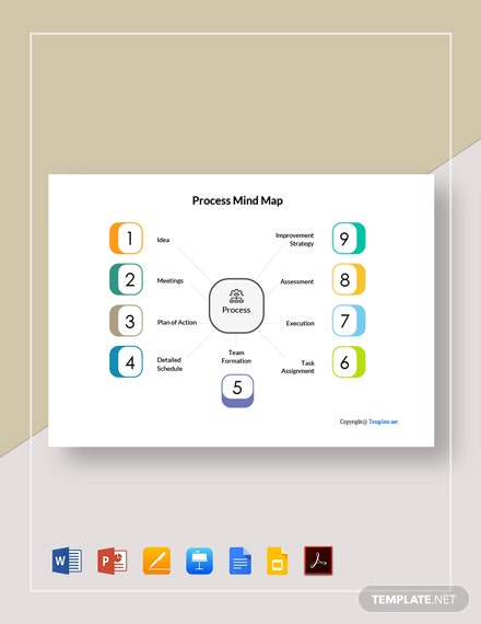 Free Editable Process Mind Map Template