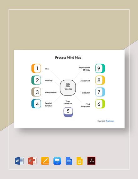 Editable Process Mind Map Template