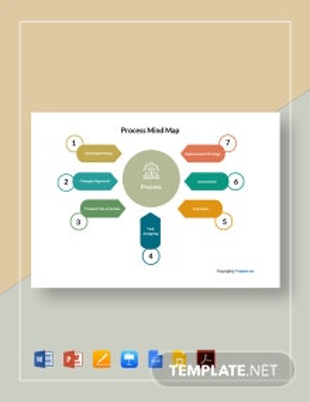 Free Sample Process Mind Map Template