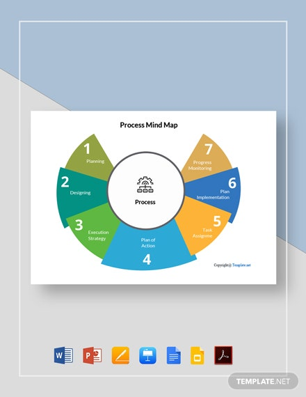 Free Simple Process Mind Map Template