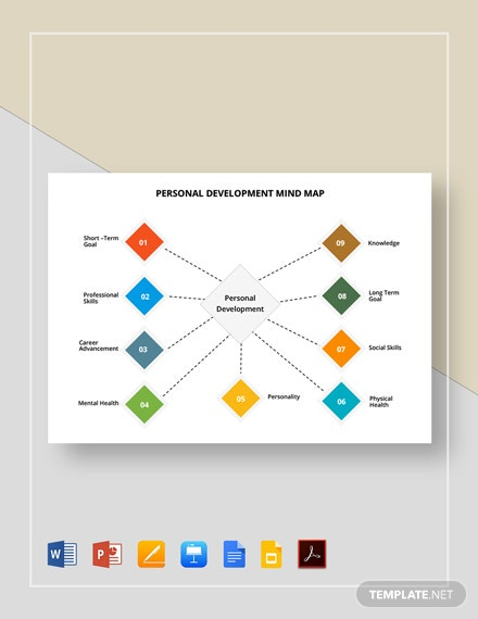 Personal Development Plan Mind Map Template