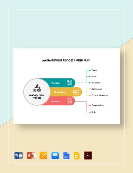 Management Process Mind Map Template