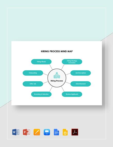 Hiring Process Mind Map Template