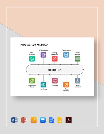 Process Flow Mind Map Template