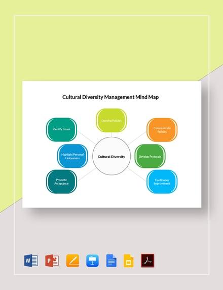 Cultural Diversity Management Mind Map Template