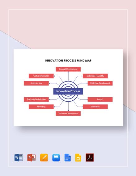 Innovation Process Mind Map Template