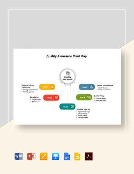 Quality Assurance Mind Map Template