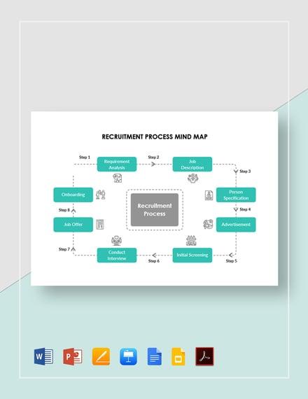 Recruitment Process Mind Map Template