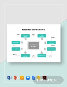 Recruitment Process Mind Map Template