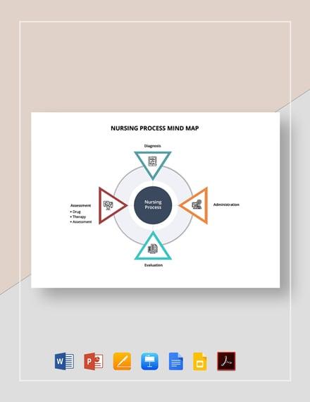 Nursing Process Mind Map