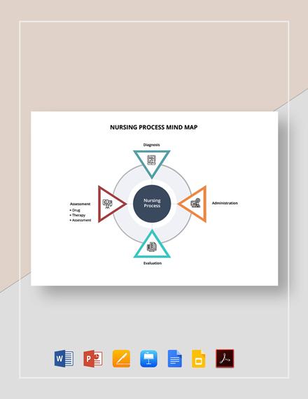 Nursing Process Mind Map Template