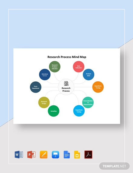 Research Process Mind Map Template