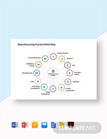 Manufacturing Process Mind Map Template