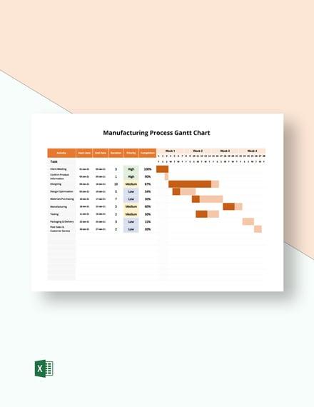 Manufacturing Process Gantt Chart
