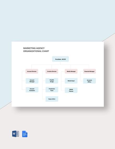 Marketing Agency Organization Chart Template