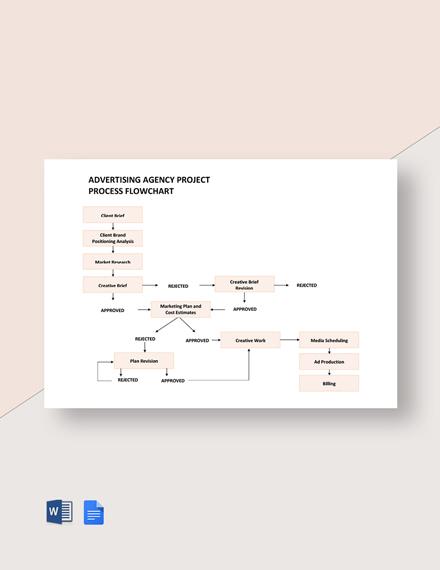 Agency Process Flowchart Template
