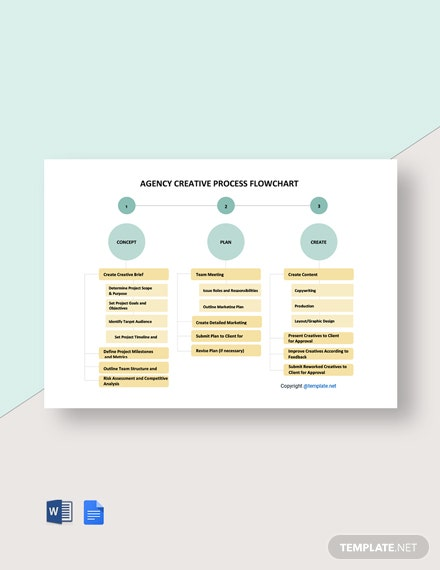 Sample Agency Process Flowchart Template