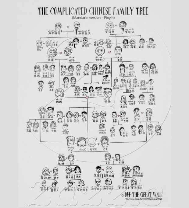 Chinese Family Tree Template The complicated chinese family