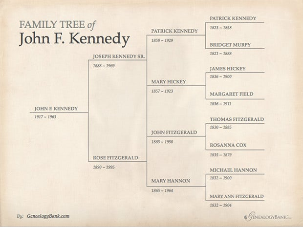 on simple family tree template