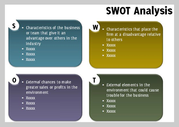 watsons swot analysis