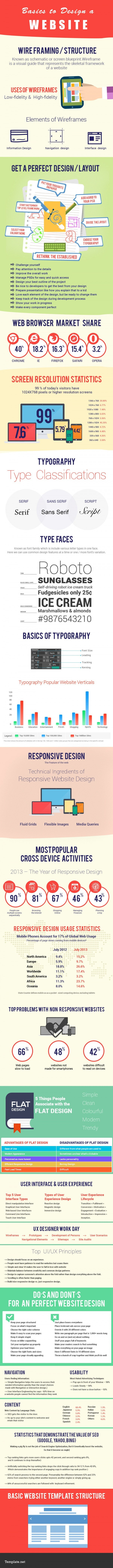 basics to design a website infographic