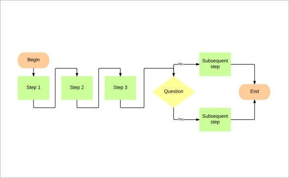 basic flow chart template pdf free download1
