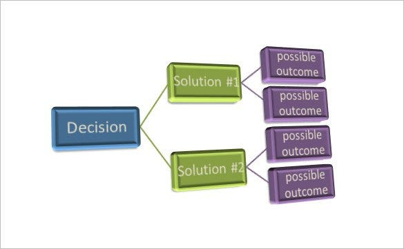 decision tree flow chart free word template1