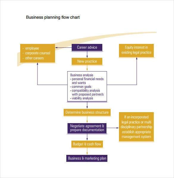 example of business planning flow chart1