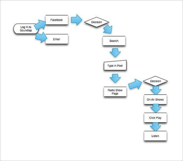 Omnigraffle User Flow Chart Template Free