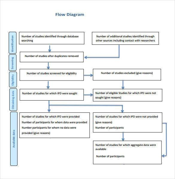 free process flow diagram template1