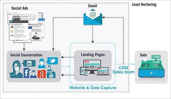 The Lead Gen Flow Chart Sample Shows How A Lead Is Generated For A  Particular Product Or Service Of A Business. It Can Be Used To Show Lead  Generation By ...  Flow Chart Format In Word