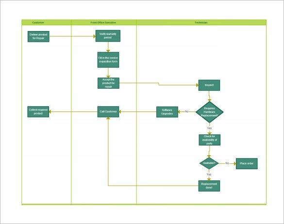 new repair service swim lane flow chart1