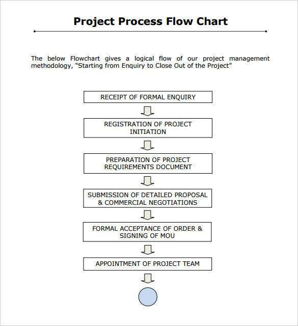 simple project process flow chart propelpmccom details file format