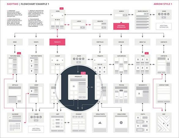 The Website Flowchart Template Sample Is One Of The Best For Designing  Websites. The Flow Chart Provides Ample Insight To The Working As Well As  Design Of A ...  Flow Chart Format In Word