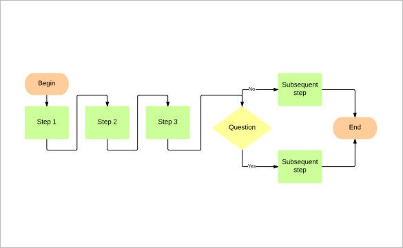 Flow Chart Template – 30+ Free Word, Excel, PDF Format Download ...