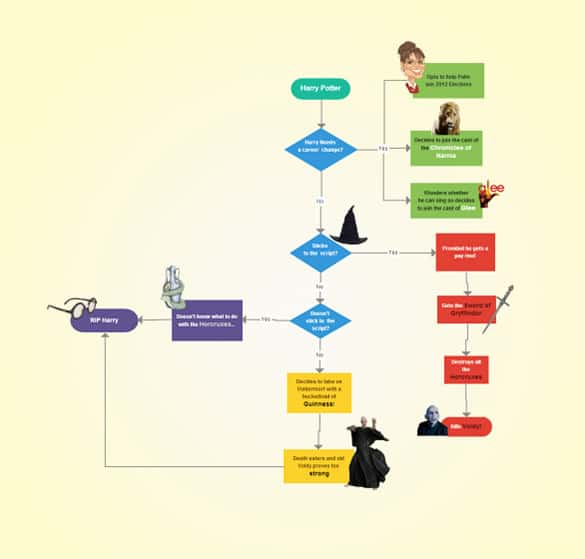 Sample Flow Chart Of Harry Potter Free Download  Free Flow Chart Template