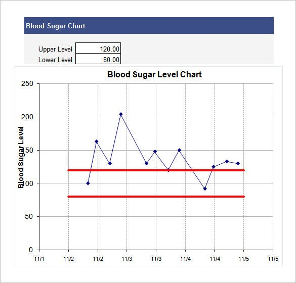 blood sugar chart template