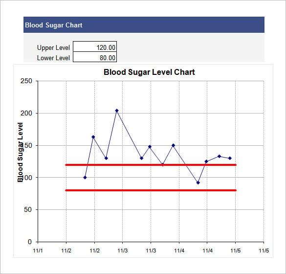 blood sugar chart template