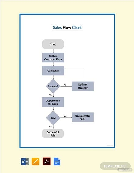 free-sales-flowchart-template