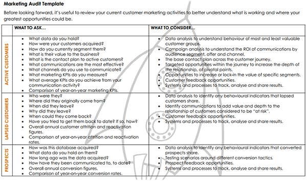 marketing audit example Rgs creative business solutions page 2 marketing audit checklist sales and its knowledge of the customer: 5 do you know what the customer.