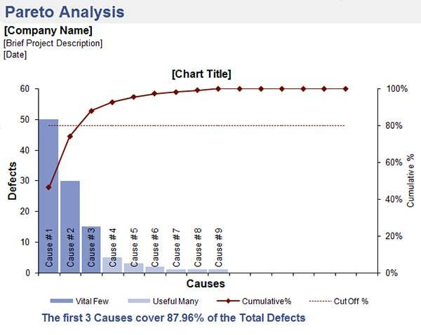 Pareto Chart Excel Template