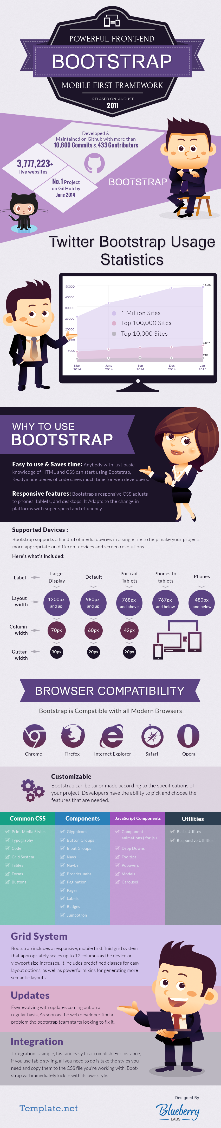 Infographics: Powerful Front End  Bootstrap Mobile First Framework