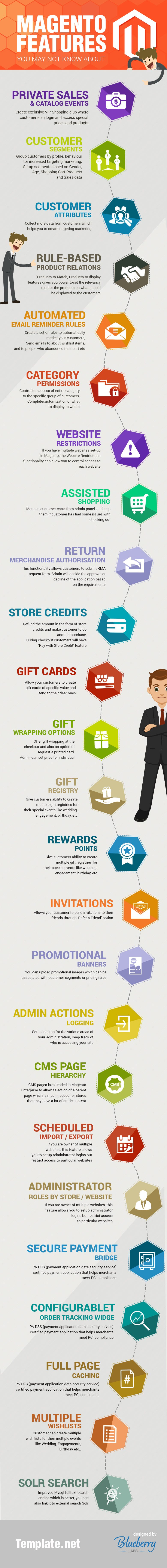 Magento ThMagento Features You May Not Know About – Infographicemes Infographic