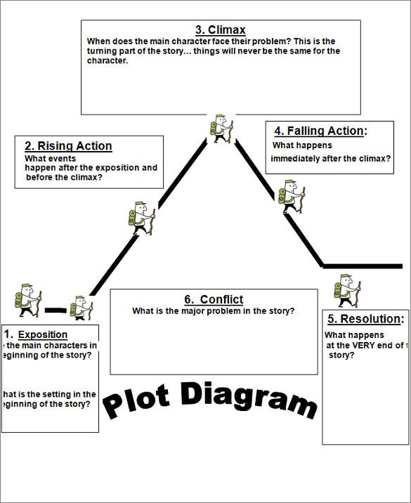 plot diagram template   free word  excel documents download   free    plot structure  and  diagram template