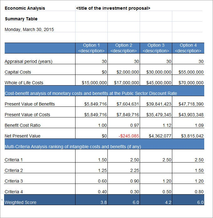 Cost benefit analysis template 4 free pdf word for Cost price analysis template