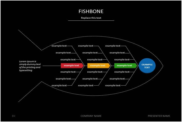7  fishbone diagram teemplates