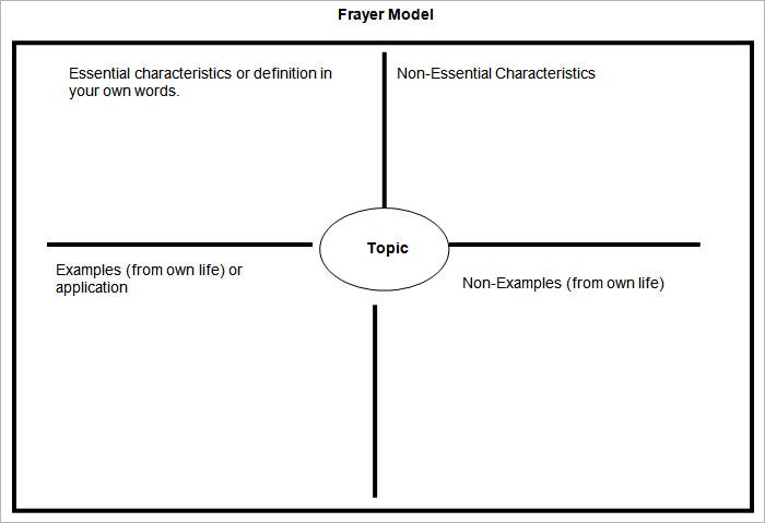 Frayer Model Templates  Free Sample Example Format  Free