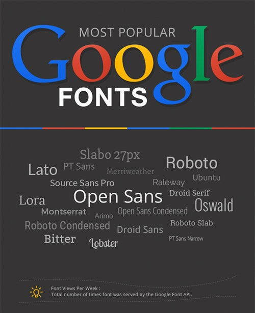 Google-Fonts-Infographic