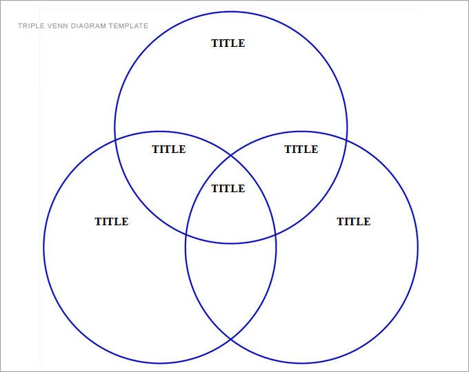 Feed Pictures Triple Venn Diagrams Venn Diagram Template